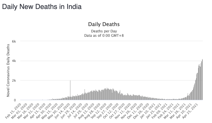 Daily deaths have now surpassed the 4,000 mark. Source: Worldometers