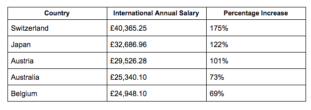 Annual salaries for cleaners. Source: 1st Move International