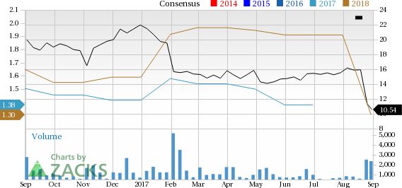Aceto Corporation (ACET) has witnessed a significant price decline in the past four weeks, and has seen negative earnings estimate revisions for the current quarter and year.