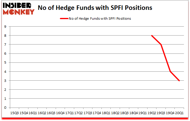 Is SPFI A Good Stock To Buy?