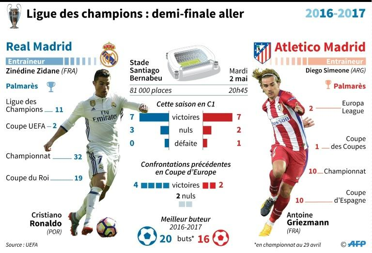 Ligue des champions : Real Madrid - Atletico Madrid