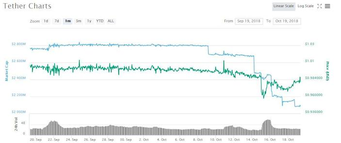 tether cryptocurrency market cap