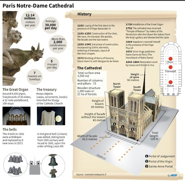 Construction of Notre-Dame began in the 12th century