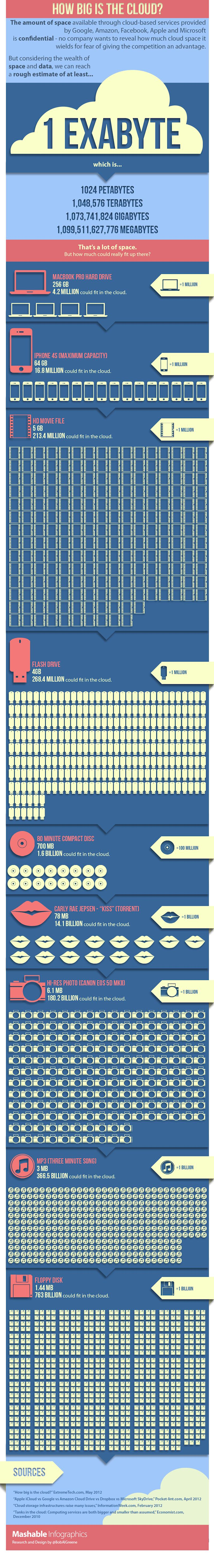 How Big Is the Cloud? [INFOGRAPHIC]