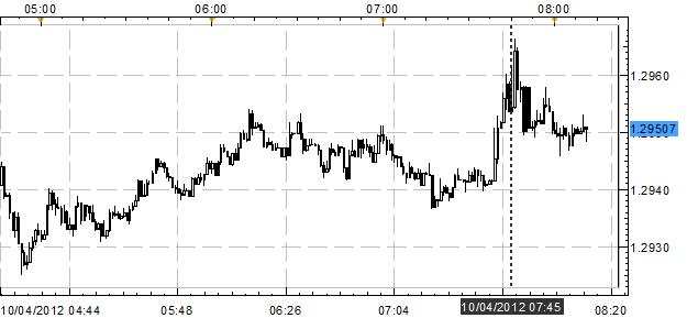 Euro_Mixed_After_ECB_Holds_Rates_All_Eyes_on_Draghi_Press_Conference_body_Picture_1.png, Euro Mixed After ECB Holds Rates; All Eyes on Draghi Press Conference