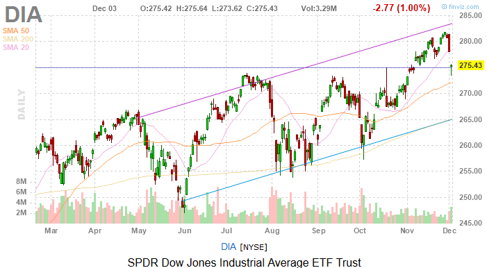 Dow Jones Today: A Terrible Tuesday