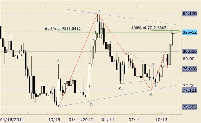 FOREX_Analysis_USDJPY_Surprise_Decline_Around_the_Corner_body_usdjpy.png, FOREX Analysis: USD/JPY Surprise Decline Around the Corner?