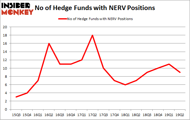 No of Hedge Funds with NERV Positions