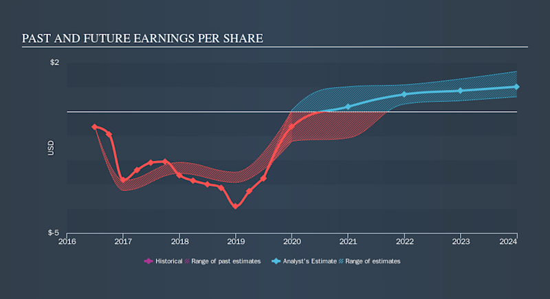 NasdaqCM:REPH Past and Future Earnings, October 21st 2019