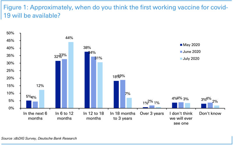 More than half of respondents to Deutsche Bank's monthly investor sentiment survey think a vaccine will be available within a year, up sharply from expectations back in June. (Source: Deutsche Bank)