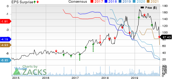Wayfair Inc. Price, Consensus and EPS Surprise