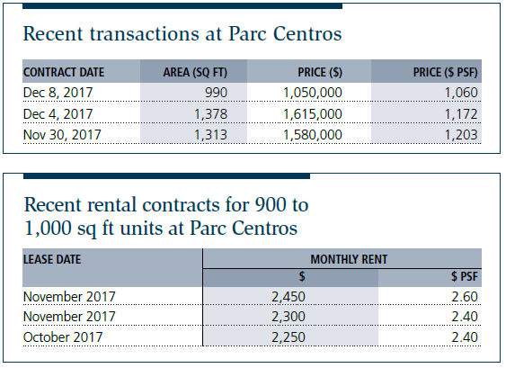 Tables: Recent transactions at Parc Centros, Recent rental contracts for 900 to 1,000 sq ft units at Parc Centros