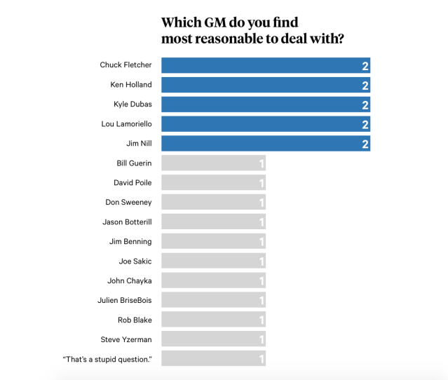"""<a href=""""https://theathletic.com/1581445/2020/02/04/the-nhl-agent-poll-agents-have-their-say-on-gms-gary-bettman-teams-on-no-trade-lists-and-more/?source=shared-article"""" rel=""""nofollow noopener"""" target=""""_blank"""" data-ylk=""""slk:(via The Athletic)"""" class=""""link rapid-noclick-resp"""">(via The Athletic)</a>"""