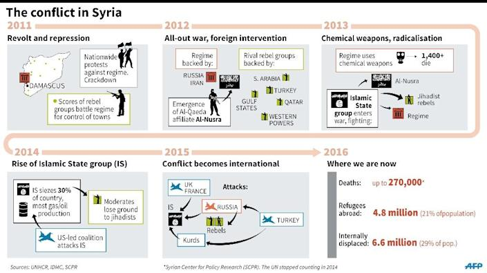 The conflict in Syria (AFP Photo/Gillian Handyside)