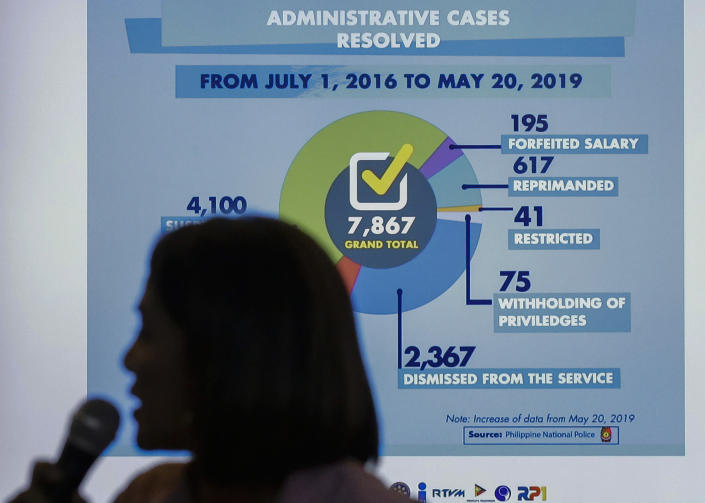 Presidential Communications Operations Office, Assistant Secretary Marie Rafael Banaag explains a presentation during a news conference in metropolitan Manila, Philippines, Thursday, July 18, 2019. A Philippine official says thousands of police officers have received administrative punishments, and more than 2,000 were dismissed, for wrongdoings during raids where drug suspects were killed. (AP Photo/Aaron Favila)