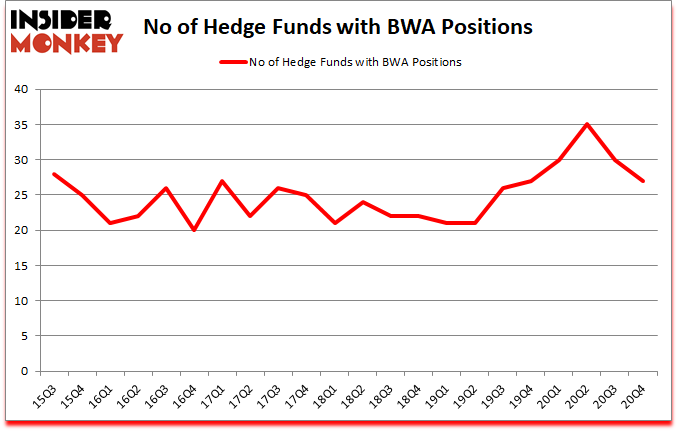Is BWA A Good Stock To Buy?
