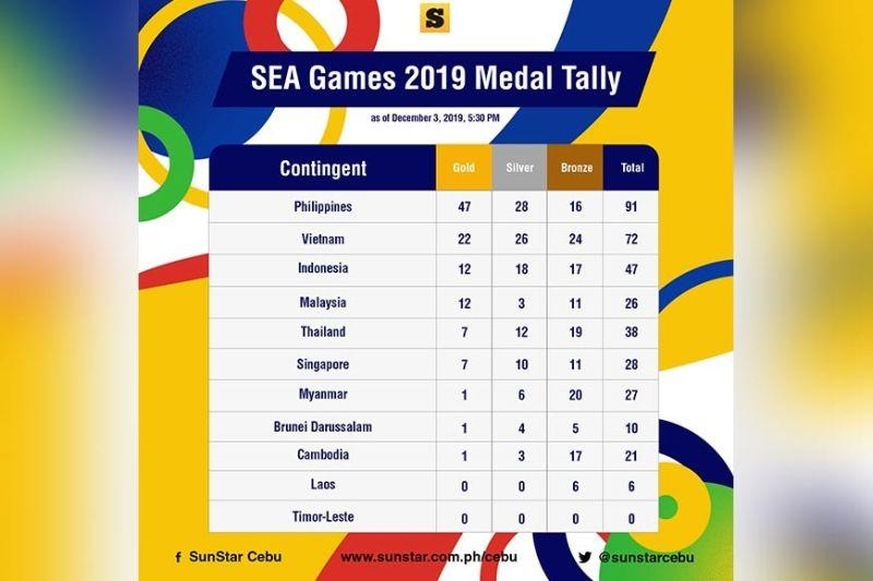 Day 3: 47 gold medals for Team Philippines