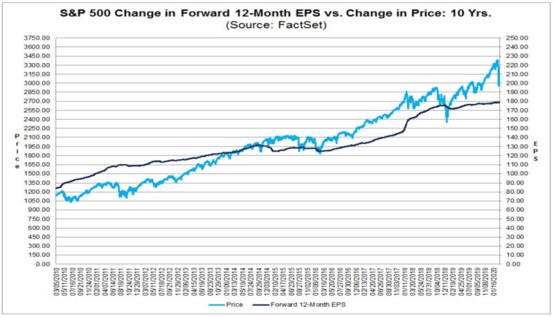 The P/E rerating has been largely driven by prices, not the expectation for earnings. (FactSet)