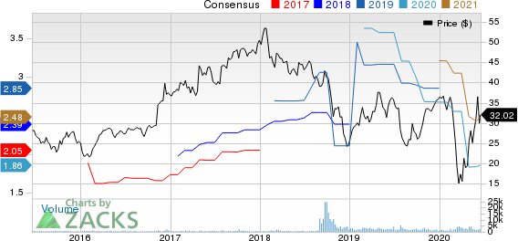 Altra Industrial Motion Corp. Price and Consensus