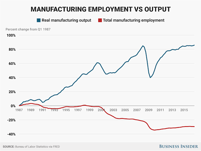manufacturing employment vs output