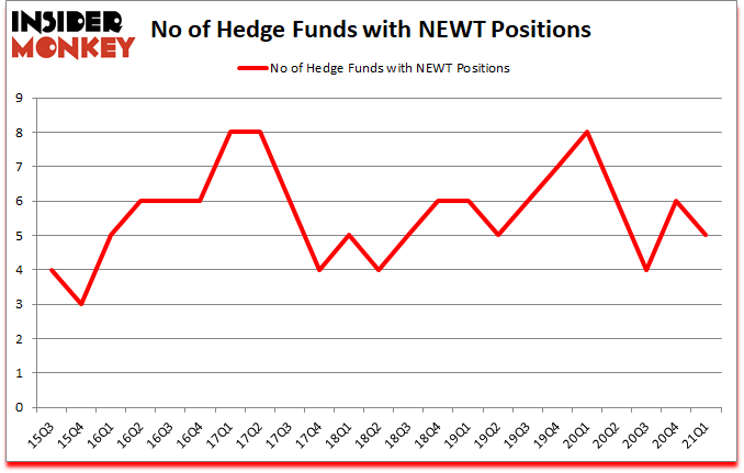 Is NEWT A Good Stock To Buy?