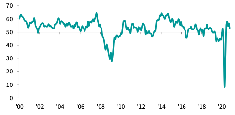 Most UK construction firms reported growth, indicated by readings above 50, but at a slower pace in October than the previous month. Chart: IHS Markit / CIPS.