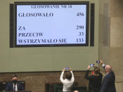 Members of Poland's parliament take photos of the result of a crucial vote in parliament in Warsaw, Poland, on Tuesday, May 4, 2021. Polish lawmakers have voted to approve the nation's spending plan for the 58 billion euros ($70 billion) it expects to receive from the European Union's pandemic recovery plan. (AP Photo/Czarek Sokolowski)