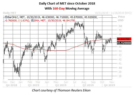 met stock daily price chart on oct 30