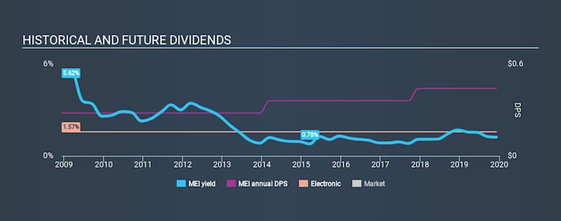 NYSE:MEI Historical Dividend Yield, December 5th 2019