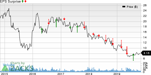 TiVo Corporation Price and EPS Surprise