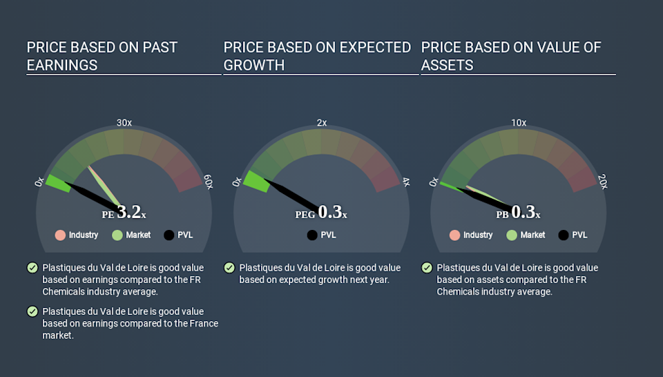 ENXTPA:PVL Price Estimation Relative to Market March 27th 2020