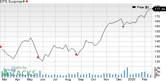 Nordson Corporation Price and EPS Surprise