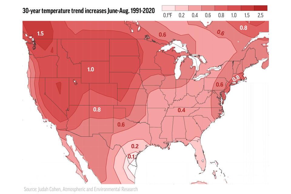 """This illustration made from data provided by the Atmospheric and Environmental Research/Verisk in July 2021 shows a 30-year summer heat trend map for the continental United States by the company. """"The ridiculous temperatures in the Pacific Northwest may on one hand be considered a black swan (ultra-rare) event, but on the other hand are totally consistent with multi-decadal trends,"""" says meteorologist Judah Cohen. (Judah Cohen/Atmospheric and Environmental Research/Verisk via AP)"""