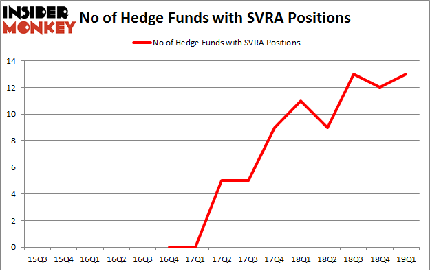 No of Hedge Funds with SVRA Positions