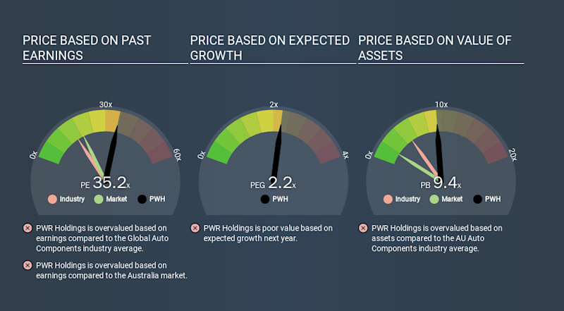 ASX:PWH Price Estimation Relative to Market, January 16th 2020