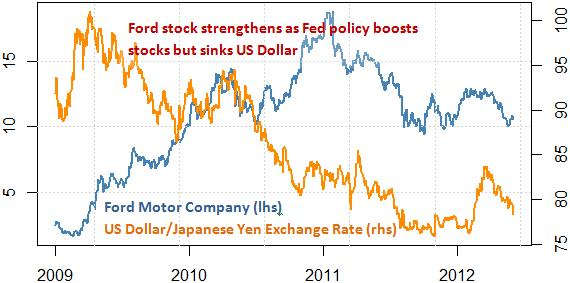 stock_markets_ford_stock_japanese_yen_toyota_motors_body_Picture_7.png, Will Ford Fall? Toyota Surge? Protect Your Portfolio With This Tool