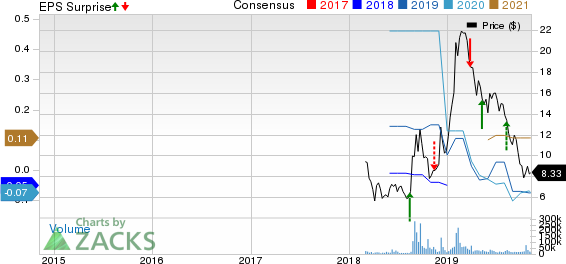 Cronos Group Inc. Price, Consensus and EPS Surprise