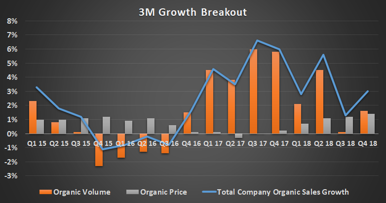 3M's growth breakout.