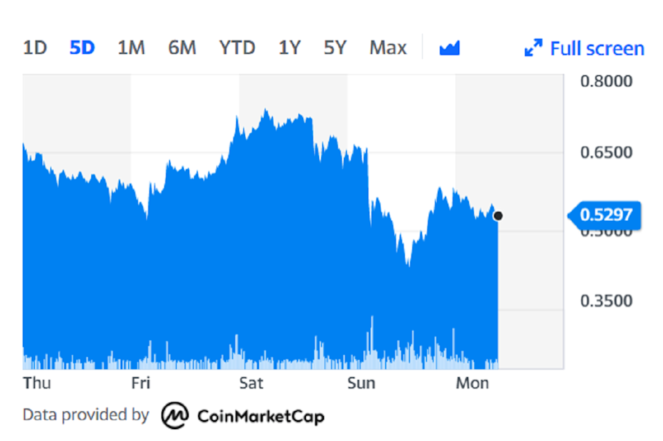 Dogecoin was down on the day on Monday morning. Chart: Yahoo Finance