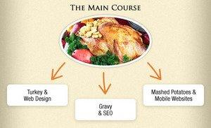 Turkey, Gravy, and Website Design? The Main Course From Rosemont Media