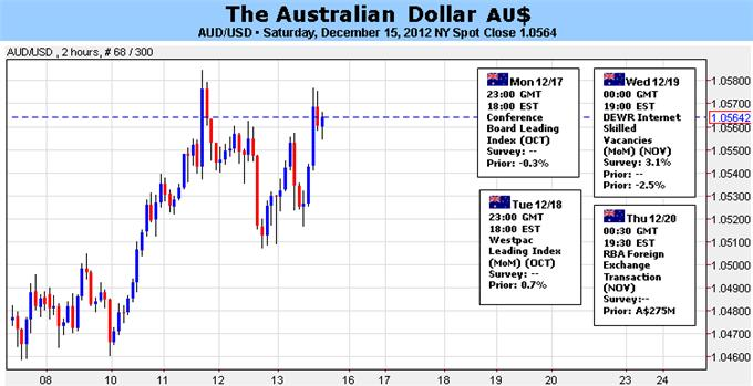 Forex_Analysis_Australian_Dollar_May_Fall_After_Fiscal_Cliff_Deal_body_Picture_5.png, Forex Analysis: Australian Dollar May Fall After