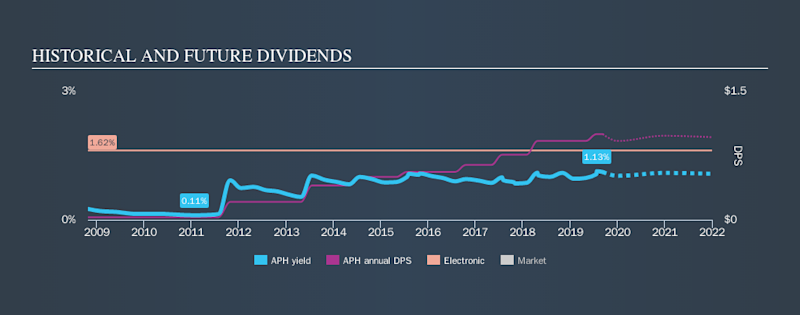 NYSE:APH Historical Dividend Yield, September 11th 2019