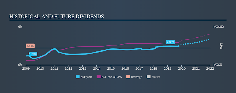 NYSE:KOF Historical Dividend Yield, October 7th 2019