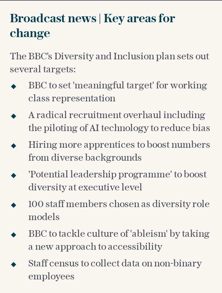 BBC's Diversity and Inclusion plan