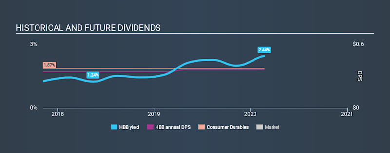 NYSE:HBB Historical Dividend Yield, February 22nd 2020