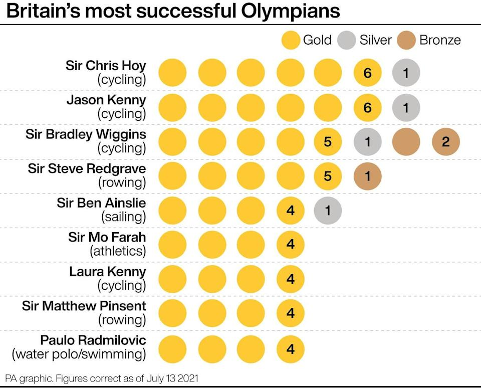 Jason Kenny matches Sir Chris Hoy as Britain's most successful Olympians (PA graphic) (PA Graphics)