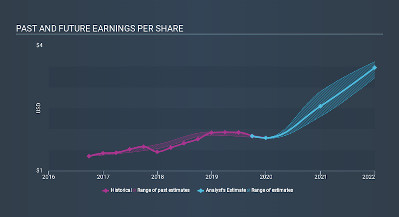 NasdaqGS:MCRI Past and Future Earnings, February 5th 2020