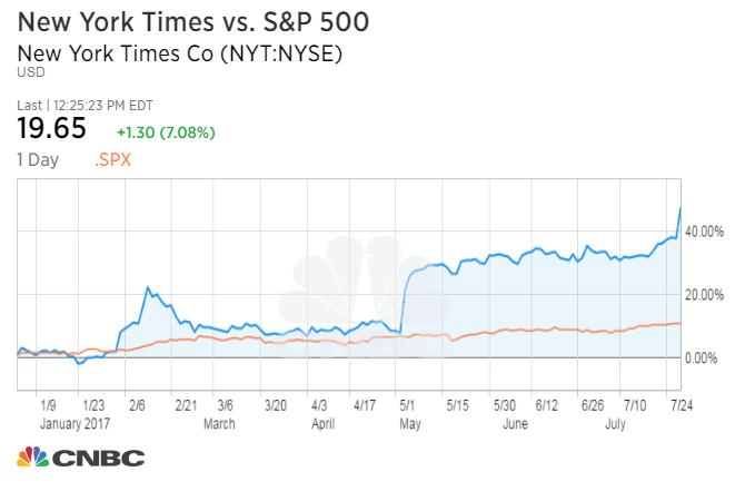 Stock in The New York Times Company has surged since last November's election.
