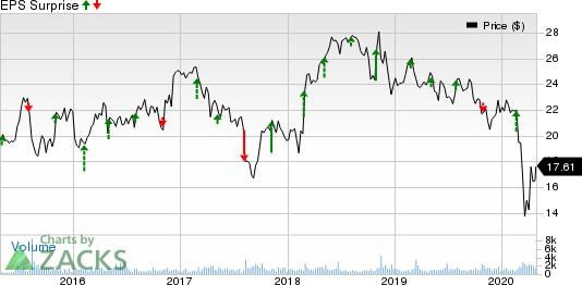 National General Holdings Corp Price and EPS Surprise
