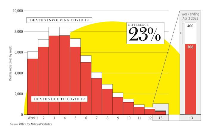 Graph showing difference in deaths 'due to Covid-19' and deaths 'involving Covid-19'